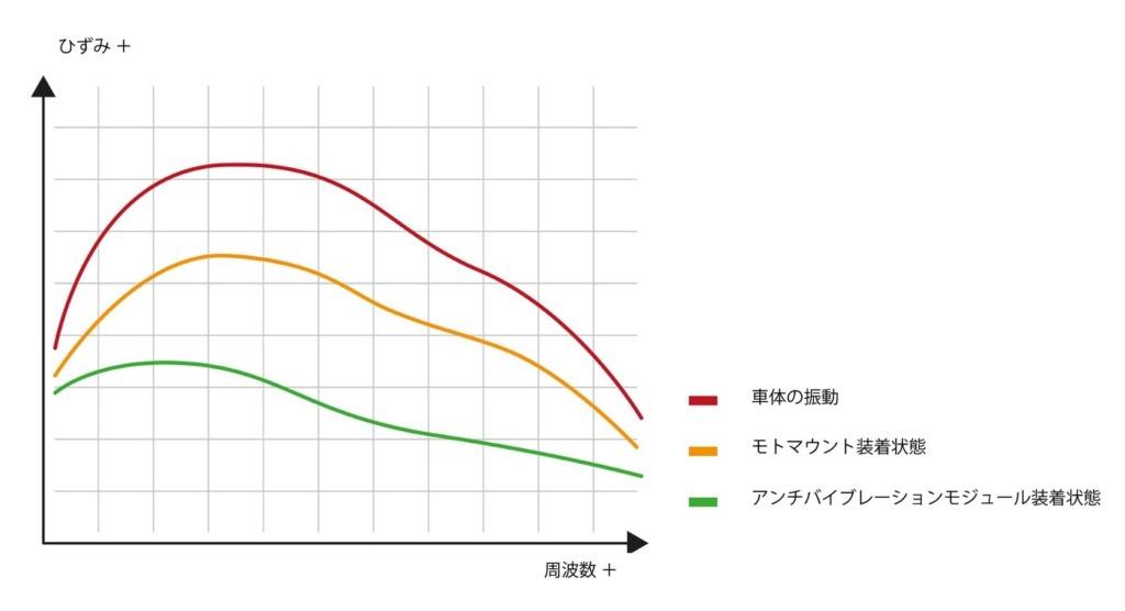 アンチバイブレーションモジュール装着時と非装着時の比較